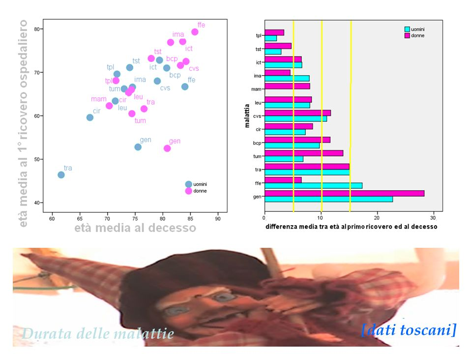 [dati toscani] Durata delle malattie